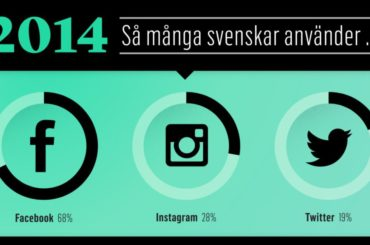 Instagram ökar mest
